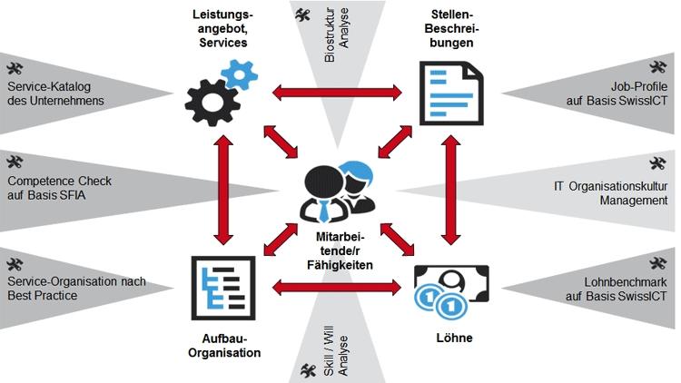 IT-Organisationsentwicklung-Modell